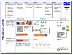 thumbnail of 3980559175112412903 – Progression in calculations – addition handout